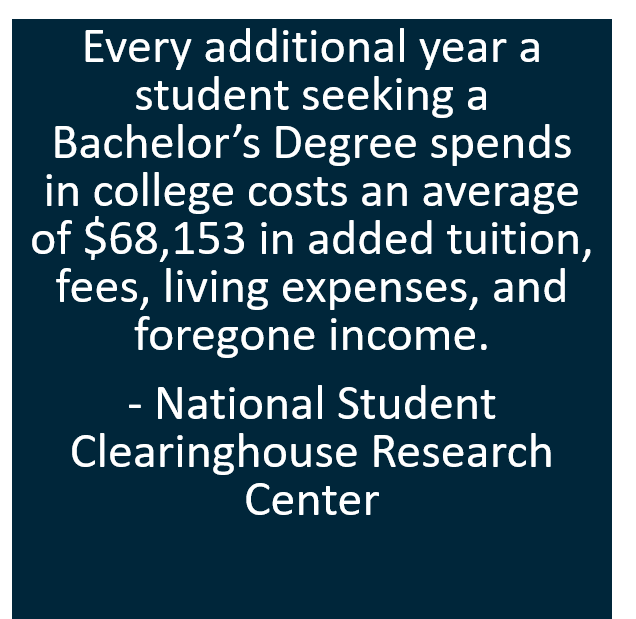 Every additional year a student seeking a Bachelor's Degree spends in college costs an average of $68,153 in added tuition, fees, living expenses, and foregone income.