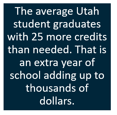 The average Utah student graduates with 25 more credits than needed. That is two more semesters of tuition.